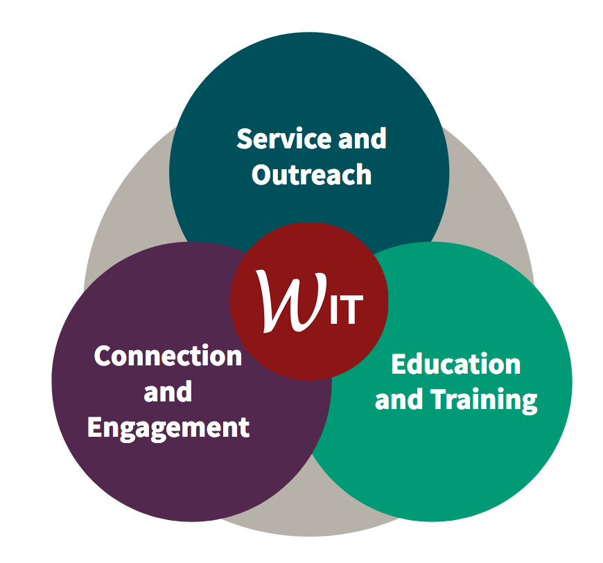 WIT Strategic Objectives